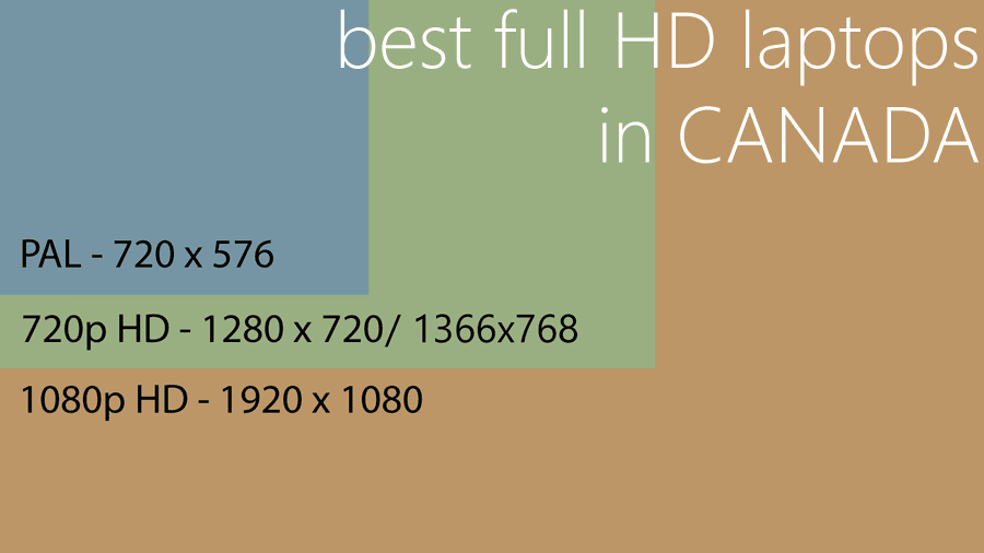 Best Full HD laptop in Canada 2019